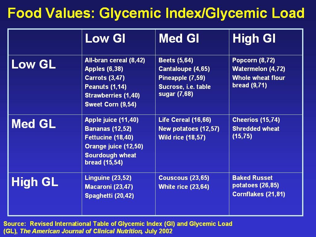 Cantaloupe Glycemic Index – The simple glycemic index guidelines.